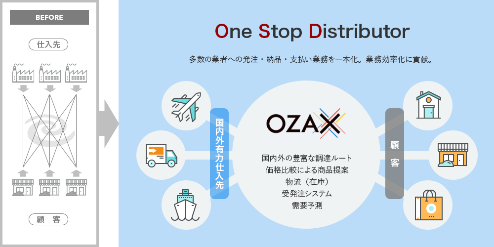 One Stop Distributor